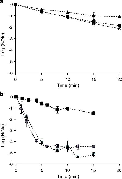 Use of High-Intensity Ultrasound and UV-C Light to
