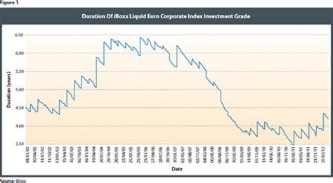 corporate bond indices etfcom