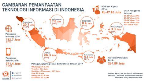 gambaran pemanfaatan teknologi informasi  indonesia