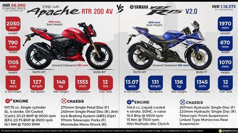 Honda Cb150r Streetfire Images In 1080p by Tvs Apache Rtr 200 Vs Yamaha Yzf R15 V2 0