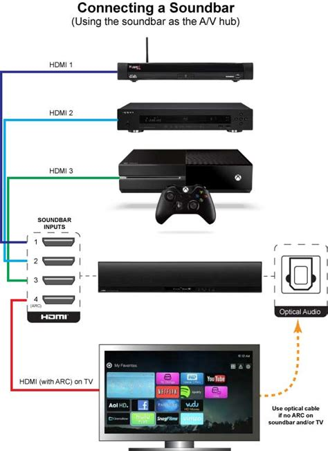Samsung Tv Sound Bar Connection Diagram by How To Connect Soundbar To Tv Audiogurus Store