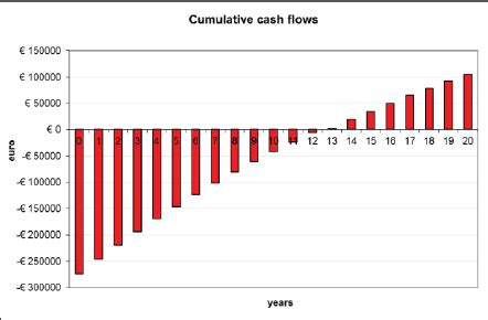 cumulative cash flow    mwp pv system  fixed