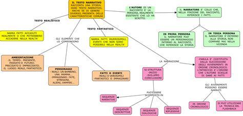 schema testo narrativo mappa testo narrativo di maestra mile