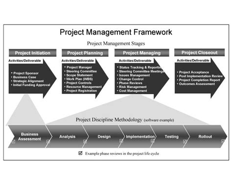 Project Management Methodology Template by 309 Best Images About Project Management On