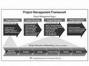 309 best images about project management on pinterest With project management methodology template