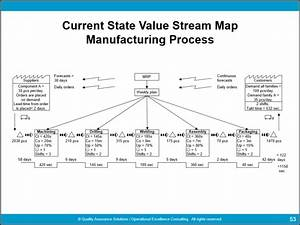 value stream mapping template powerpoint fitfloptwinfo With value stream map template powerpoint