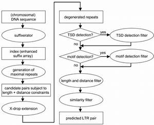 Flowchart Of The Ltr Retrotransposon Prediction Process