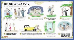 Plot Summary In The Great Gatsby