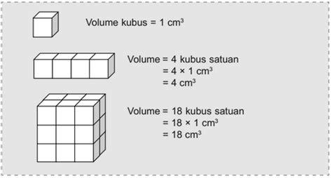 Untuk menghitung volume balok kita perlu mengetahui dimensi panjang,lebar dan tinggi balok tersebut. Kumpulan Rumus Matematika SD Kelas 5