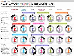 Diversity in the Workplace | 2011 | Visual.ly