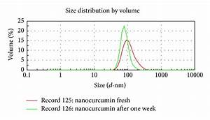 Stability Test Of Curcumin  Nanoparticle After One Week At