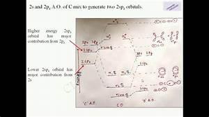 32 F2  Molecular Orbital Diagram