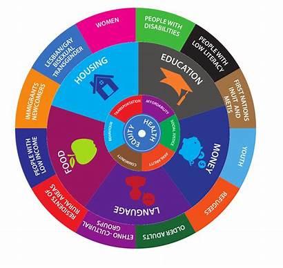 Health Equity Inequality Healthy Wheel Economic Bruce
