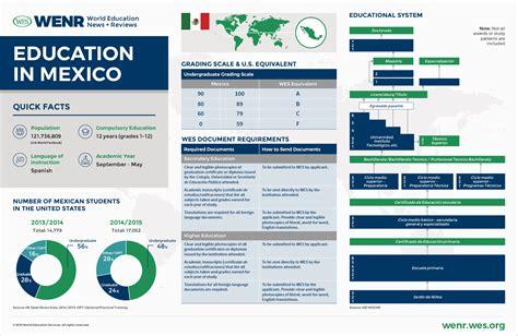 education  mexico wenr