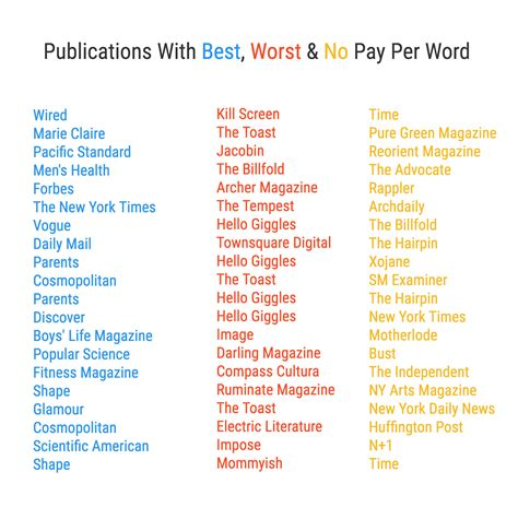writing and editing services freelance writing rates per
