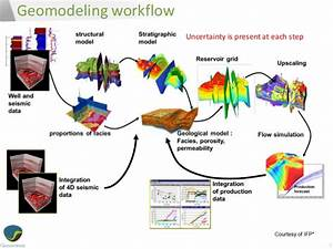 3D oil reservoir model uncertainty: model-derived ...