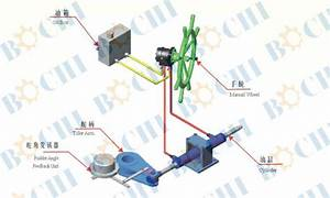 Manual Hydraulic Boat Steering Gear