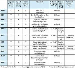 Liefer Und Zahlungsbedingungen : liefer und zahlungsbedingungen im au enhandel springerlink ~ A.2002-acura-tl-radio.info Haus und Dekorationen