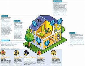 comment consommer moins denergie au sein de sa maison With energie d une maison