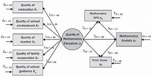Structural Equality Diagram Model Of The Mathematics