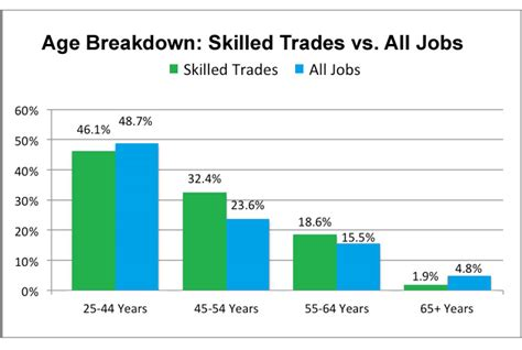 Construction Jobs Jobs In Construction Skilled Trades