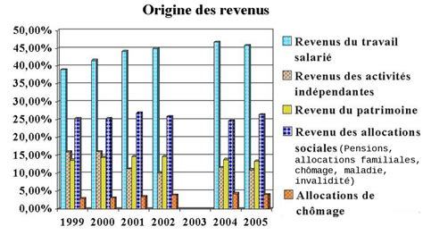 evolution des revenus et poids du ch 244 mage en belgique