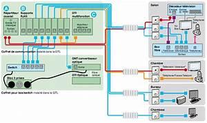 Coffret De Communication Fibre Optique : lexcom le blog de forma tis ~ Dode.kayakingforconservation.com Idées de Décoration