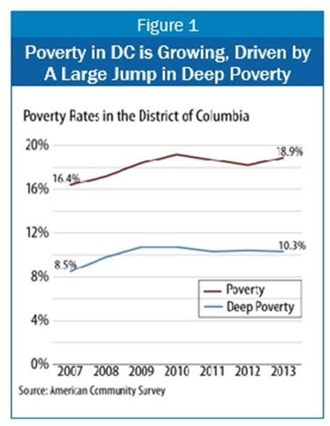 bureau rts non resident poverty in dc has jumped significantly since 2007 dc