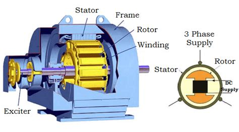 Synchronous Motor by Synchronous Motor Construction Principle Types