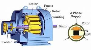 3 Phase Synchronous Motor Principle Operation