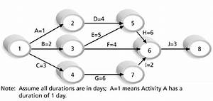 Aoa Network Diagram Generator