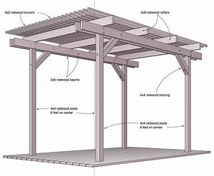 Basic pergola construction, wood lean to shed plans