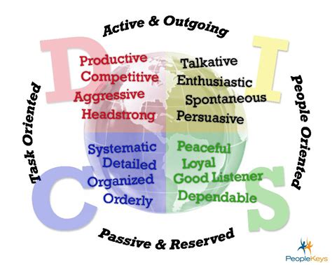 Disc Personality Styles Breakdown. Take The Time To Get To