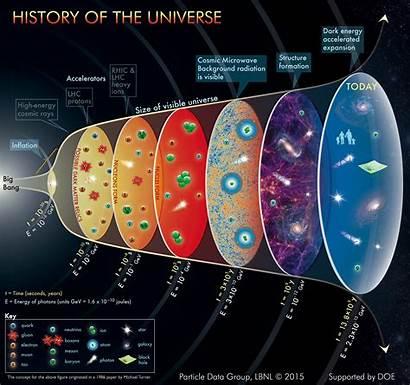 Universe History Xu Science