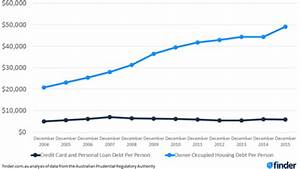 Australians' housing debt at all-time high after doubling ...