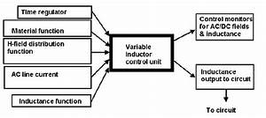 Fcl Model Schematic Showing Components Input And Output