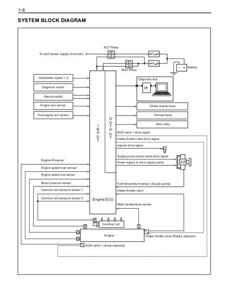 toyota  fd forklift service repair manual