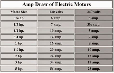 Values Ampere Drawn Electric Motors Electrical