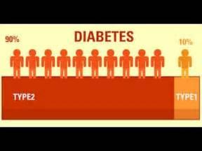 day diabetes cure  diabetes treatment diabetes
