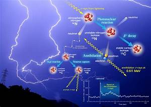 Lightning Creates Radioactive Isotopes  U2013 Physics World