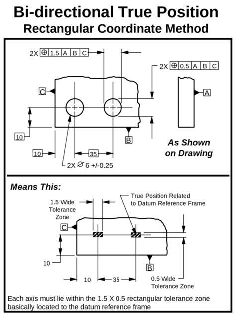 Geometric Dimensions & Tolerances