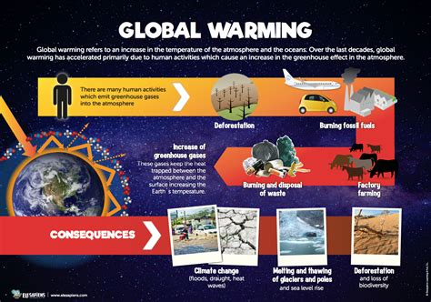 6 Infographics On The Environment Of Planet Earth