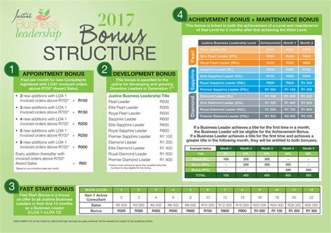 bonus structure justine business leader bonuses justine products south africa justskincare