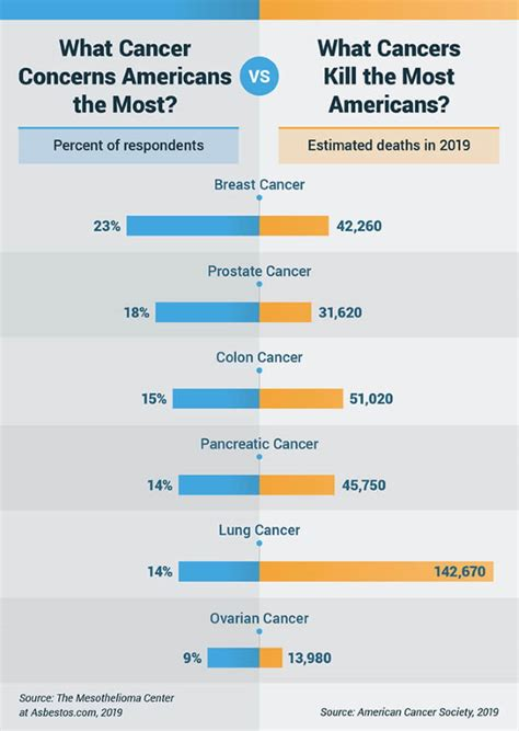 multibrief deadliest  common cancers