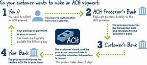 How Does An Automated Clearing House  Ach  Work  How Does