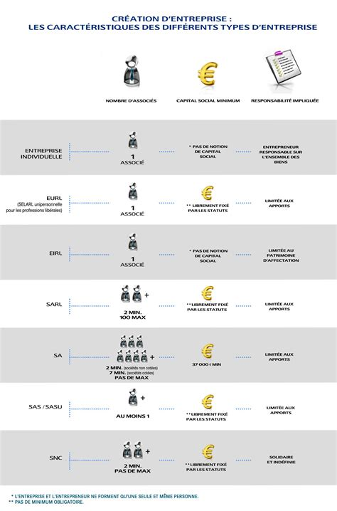 si鑒e social lcl comment choisir le statut juridique de entreprise