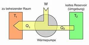 Temperaturdifferenz Berechnen : w rmepumpe und k ltemaschine ~ Themetempest.com Abrechnung