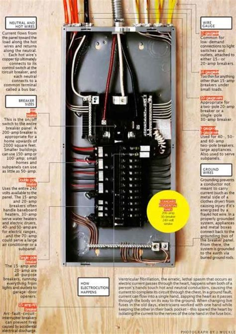 how a circuit breaker works electric panel box