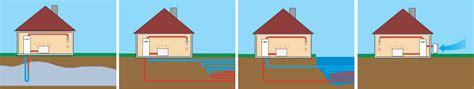 От чего зависит эффективность теплового насоса? . Альтернативное отопление