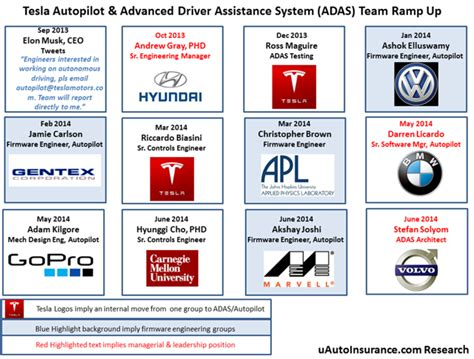 Tesla Motors Inc Hiring Aggressively For Its Autonomous ...